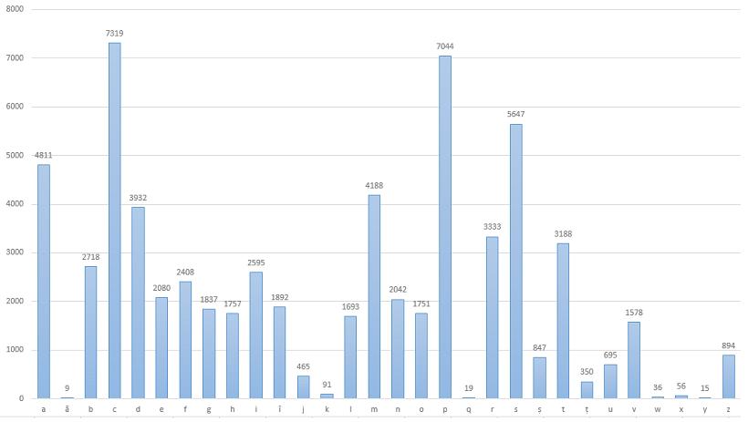 Distribuția numărului de cuvinte din limba română, grupate după literă