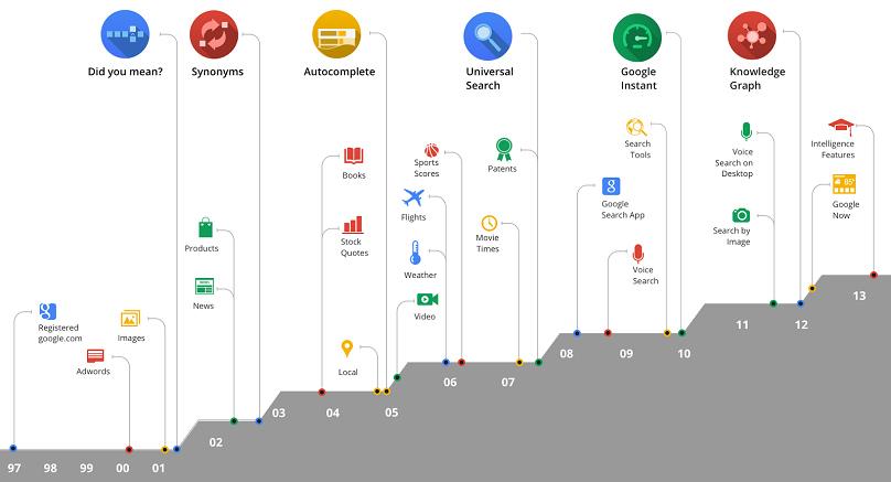 Evoluția Google din 1998 și până în prezent